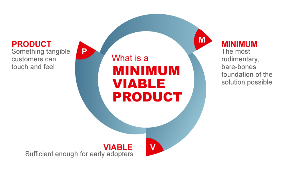 Requirements Engineering, Minimum Viable Product (MVP)
